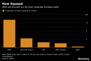 most-exposed-banks-to-turkey.png