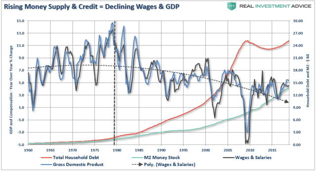 saupload_money-supply-wages-debt-030619_thumb1.png