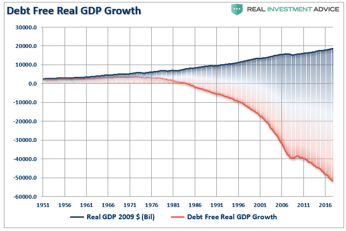 saupload_gdp-debt-free-growth-020519.png